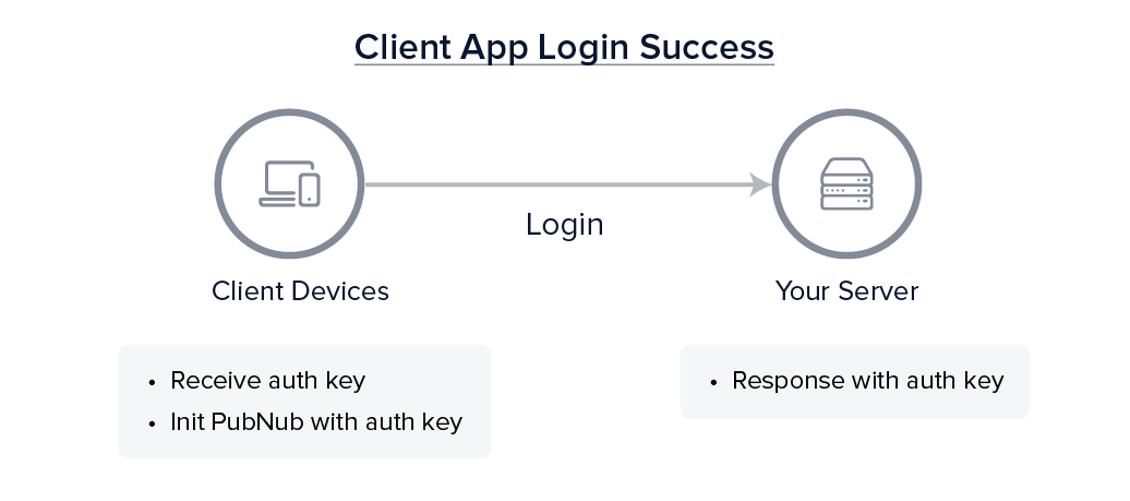 Your Server (responds with auth key) → Client (init PN with auth key